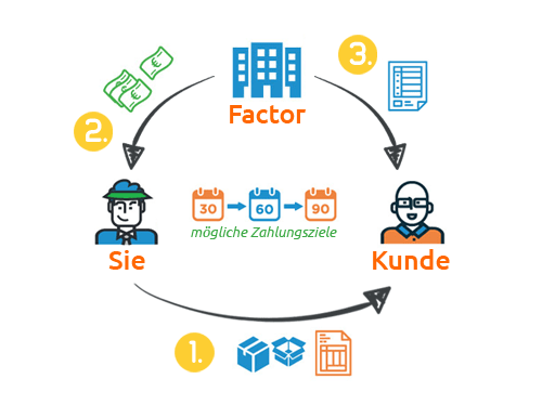 Ablauf des Factoring in einem Diagram erklärt.
